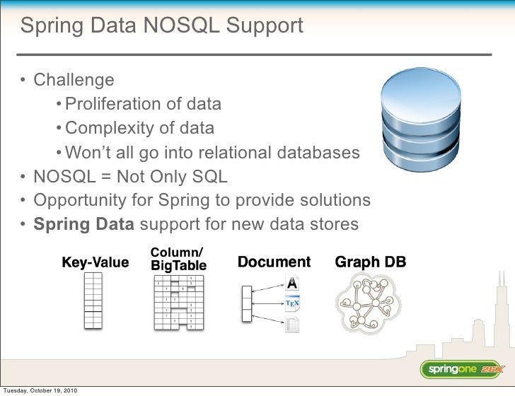 Spring Data NOSQL Support       • Challenge          • Proliferation of data          • Complexity of data          • Won'...