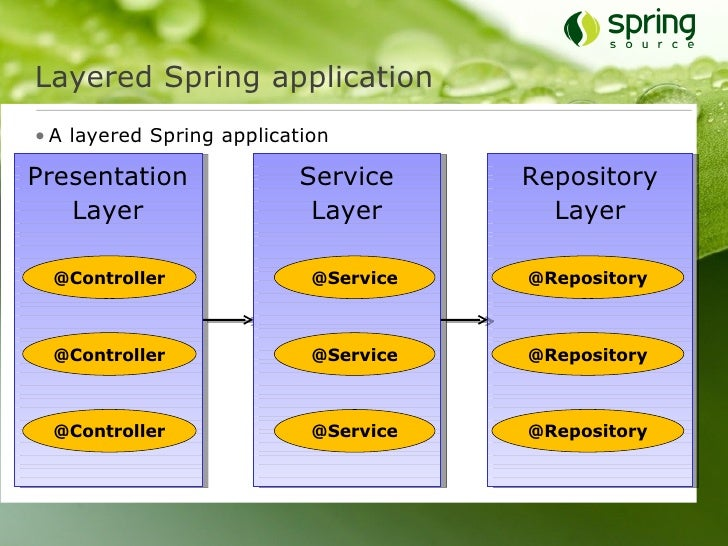 Java Application Layers Layered Spring Application • a