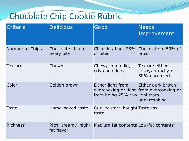 chocolate chip cookie report essay example Cookie essays: over 180,000 cookie chocolate chip cookie report kristen's cookie company is a good example where the success or failure of the company depends.