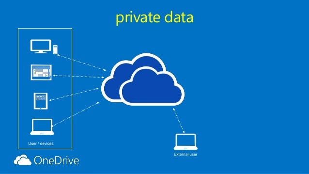 Sharepoint Saturday Belgium 2014 All About Onedrive For Business And