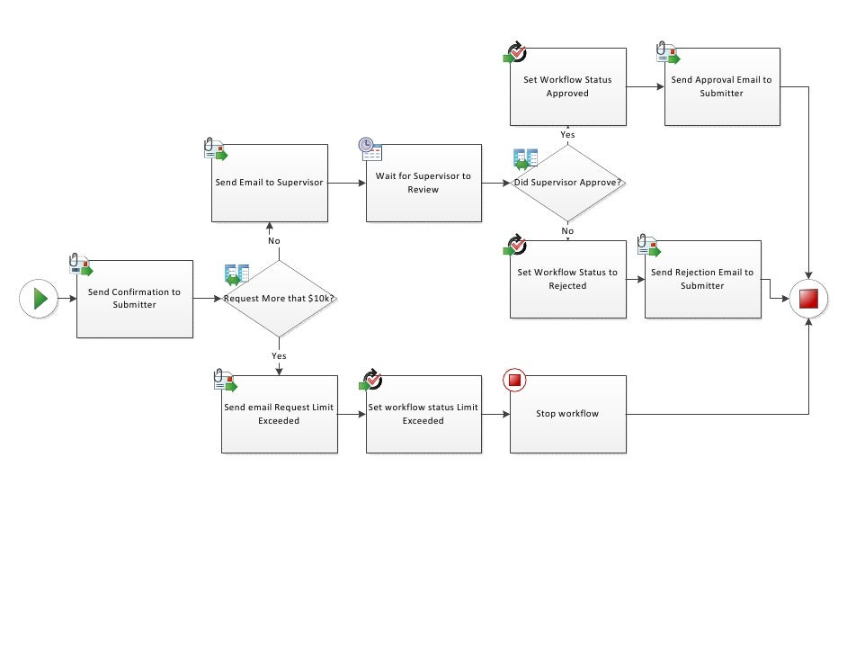 Sps bend visio workflow for share point 2010