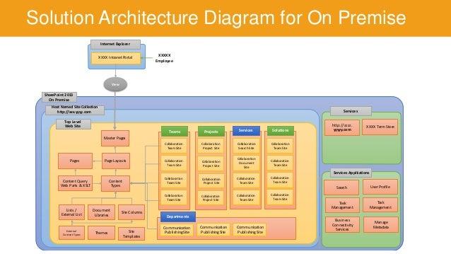 Sharepoint functional diagram database diagram elsavadorla for Find architects online