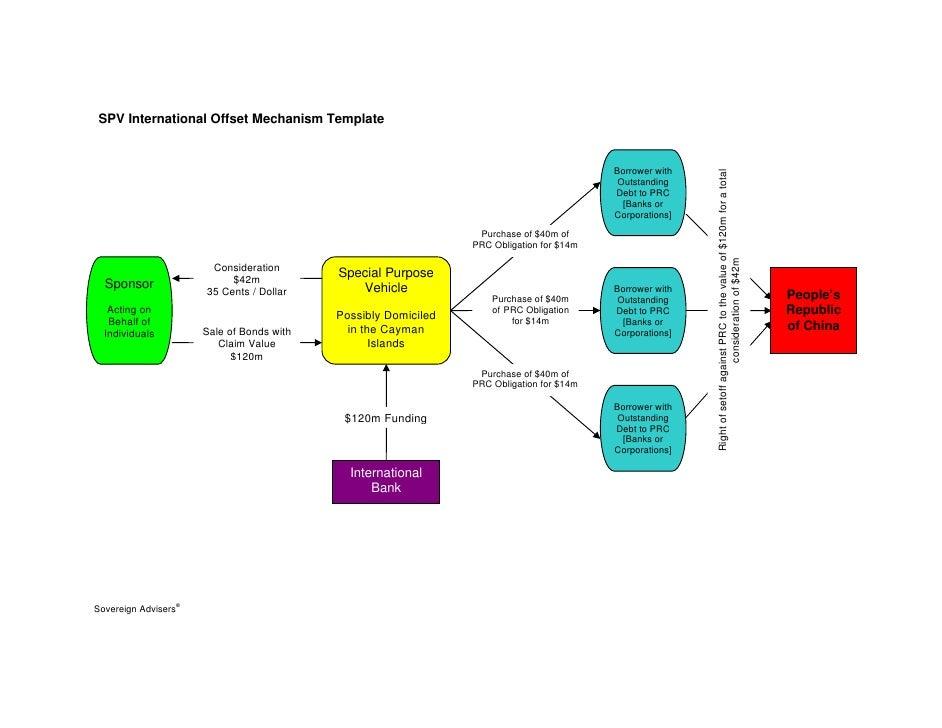 SPV International Offset Mechanism Template                                                                               ...