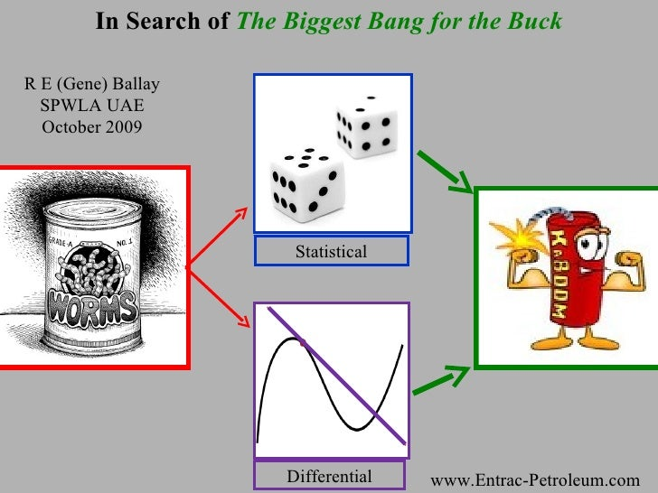 In Search of  The Biggest Bang for the Buck Differential Statistical www.Entrac-Petroleum.com R E (Gene) Ballay SPWLA UAE ...