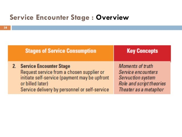 Service encounter essay