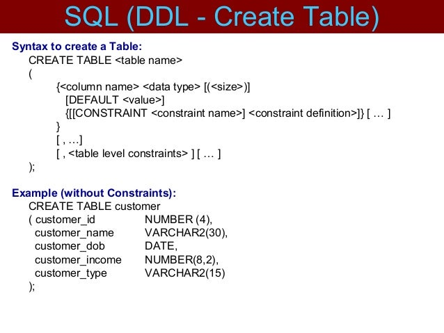 Syntax to create a Table: CREATE TABLE <table name> ( {<column name> <data type> [(<size>)] [DEFAULT <value>] {[[CONSTRAIN...