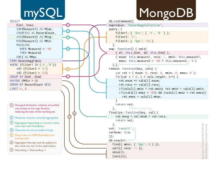 SELECT           mySQL                                        db.runCommand({                                             ...