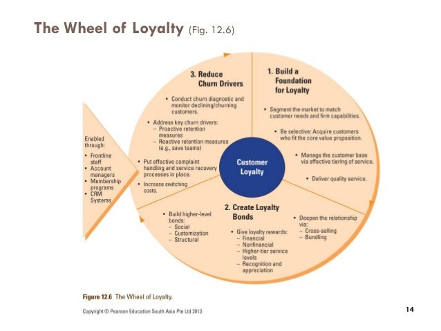 how does jollibee build long term customer relationships Continue reading explain how does harley-davidson build long-term customer relationship skip to content research writing center no plagiarism assignment status.
