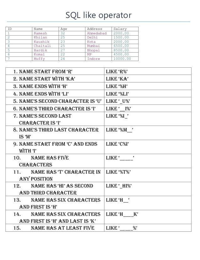 SQL like operator ID Name Age Address Salary 1 Ramesh 32 Ahmedabad 2000.00 2 Khilan 25 Delhi 1500.00 3 Kaushik 23 Kota 200...