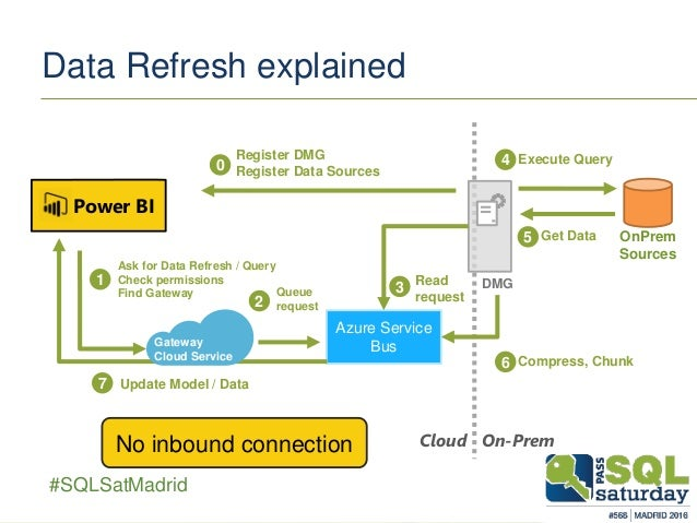Gateways To Power Bi Connect Powerbi Com To Your On Prem Data