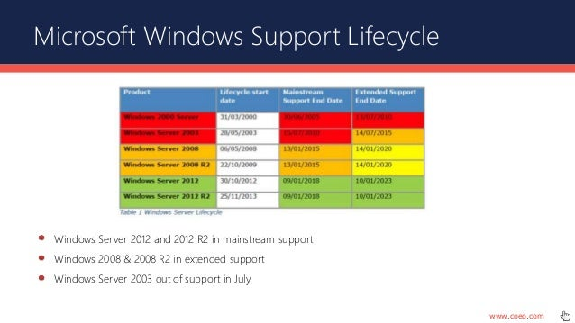 How to install SQL Server Express in Windows 8 - Stack Overflow