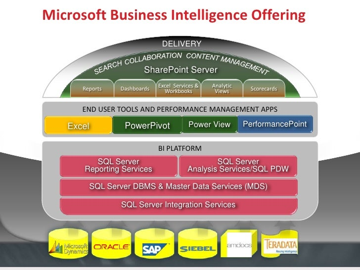 Sql server 2012 reporting services is now a sharepoint for Architecture bi