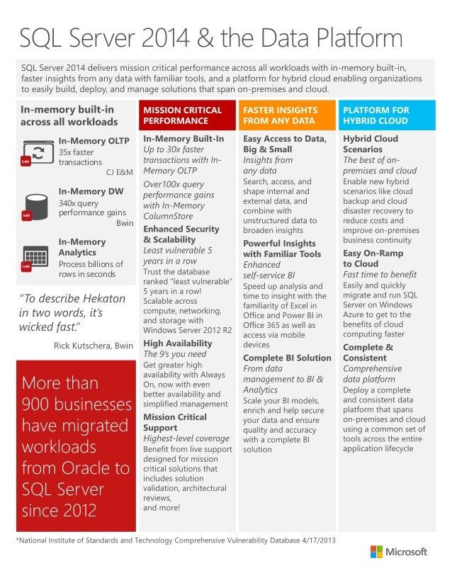 Microsoft SQL Server 2014 & the Data Platform