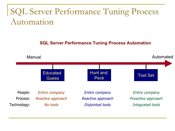 Sql Server Performance Tuning. Colorado Otolaryngology Associates. Is A Website Name Available Hotles In Rome. How To Refinance Vehicle Life Science Teacher. Bosh Tankless Water Heaters Us Air Marshal. Substance Abuse Treatment Nj. Facet Joint Osteoarthritis St Marys Hospice. Carpet Cleaning Upholstery Cleaning. What Is The Cheapest Car Insurance In Michigan