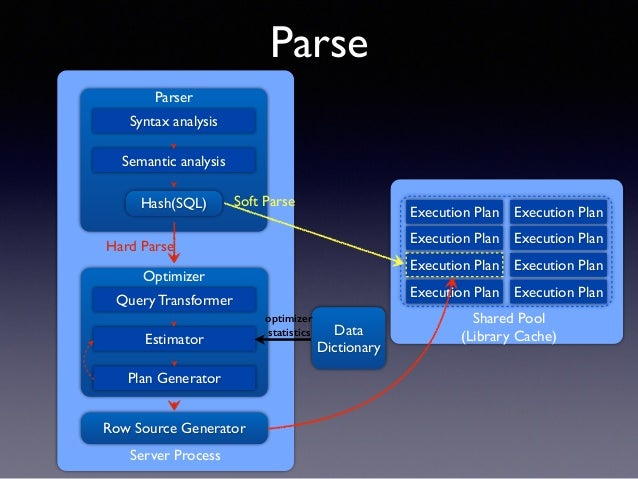 oracle database 10g sql tuning & case study Lei zeng publications a case study of tuning autovacuum in amazon rds for this article describes the method of using time analysis and resource consumption analysis together to study sql stats this method has been done successfully on all versions of oracle database form 8i to 10g.