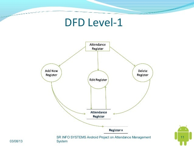 dfd of attendance system Data flow diagram attendance management system attendance management system how to create a data flow diagram dfd.