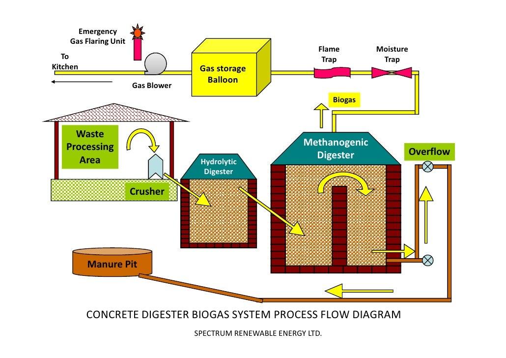 Srel Biogas Pdf
