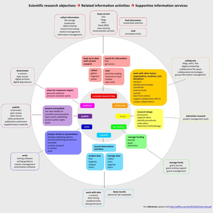 Scientific research objectives  Related information activities  Supportive information services                         ...