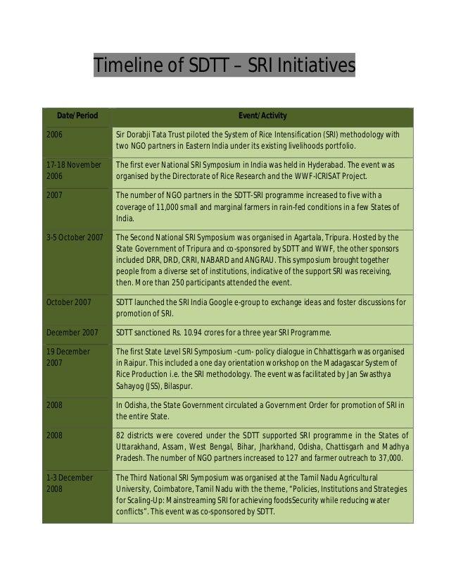 Sri timeline updated