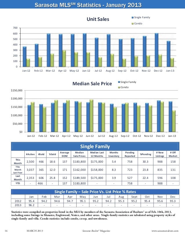 Sarasota MLSSM Statistics - January 2013                                                                                  ...