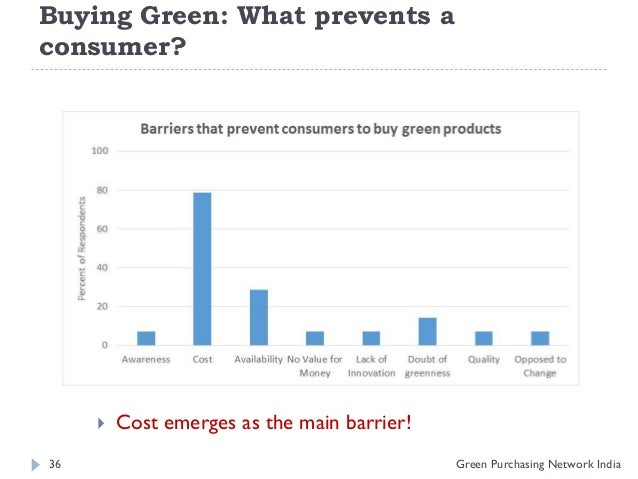 Who buys green products?