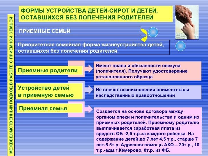 ФОРМЫ УСТРОЙСТВА ДЕТЕЙ-СИРОТ И