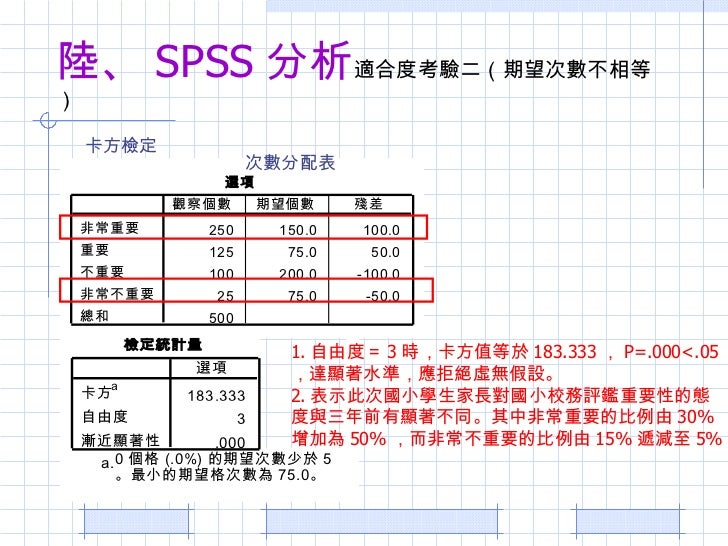 Z Fisher Spss 卡方考驗