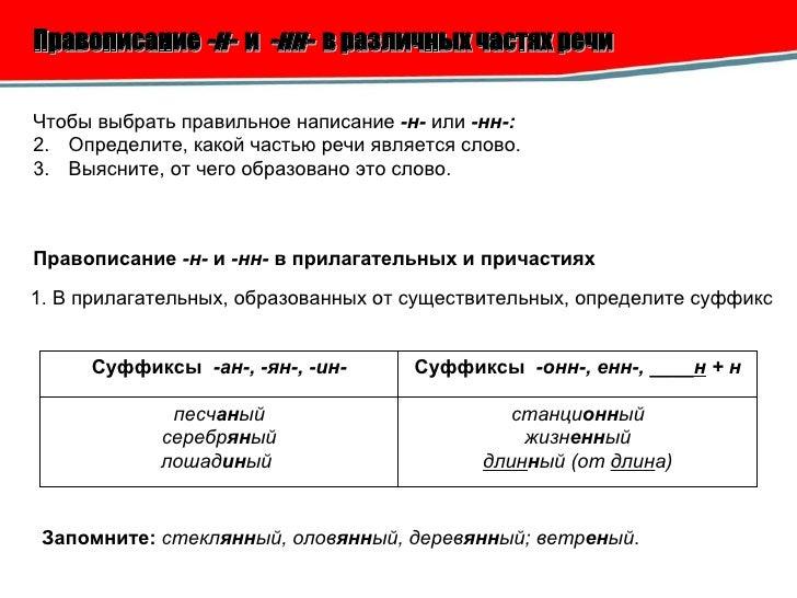 Правописание -н- и -нн- в