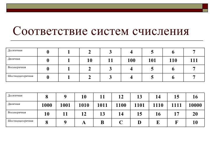 таблица систем счисления по информатике четверичная российского