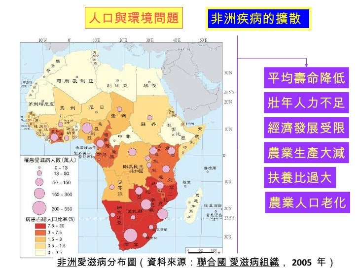 非洲 愛滋病分布圖(資料來源: 聯合國 愛滋病組織 , 2005  年) 人口與環境問題 非洲疾病的擴散 平均壽命降低 壯年人力不足 經濟發展受限 扶養比過大 農業人口老化 農業生產大減