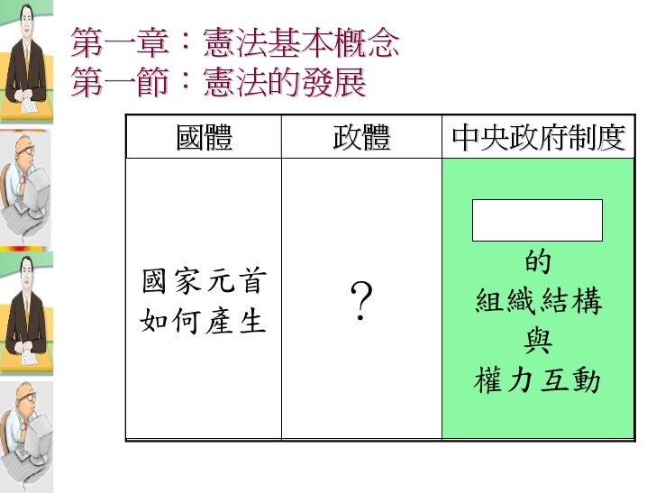 第一章:憲法基本概念 第一節:憲法的發展    國體    政體   中央政府制度                    的   國家元首   如何產生   ?    組織結構                 與               權...