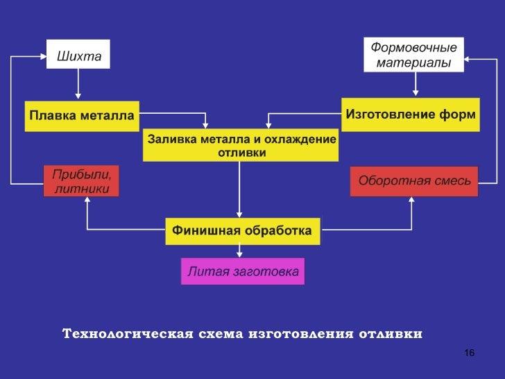 16. Технологическая схема