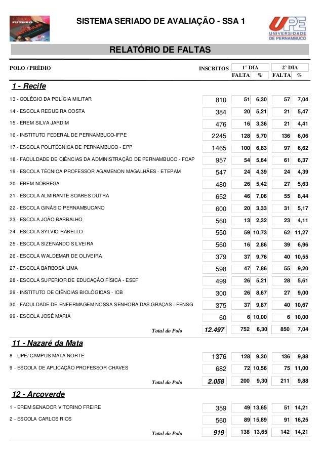 SISTEMA SERIADO DE AVALIAÇÃO - SSA 1  RELATÓRIO DE FALTAS POLO / PRÉDIO  INSCRITOS  1° DIA FALTA %  2° DIA FALTA %  1 - Re...