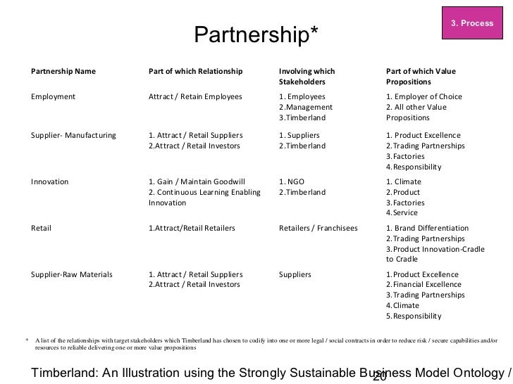 Strongly Sustainable Business Model Ontology - Example ...