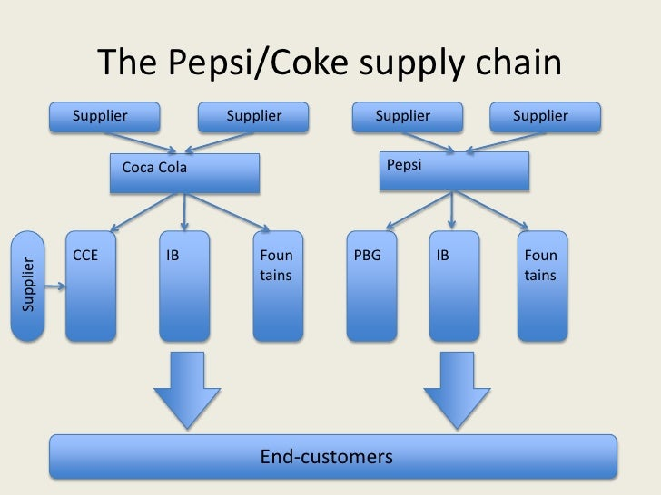 pepsi cola supply chain Supply chain management coca-cola vs pepsi: the difference is more than just flavour if pepsi and coca-cola are both meeting their own social media metric.