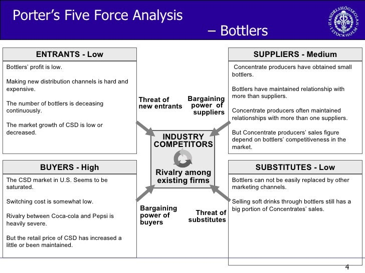 porters five forces energy drink industry Red bull porter's five forces identifies and analyses five separate forces that determine the overall pattern of competition in the energy drinks sector these forces are represented in figure 1 below: figure 1 red bull porter's five forces threat of substitute products or services is immense.