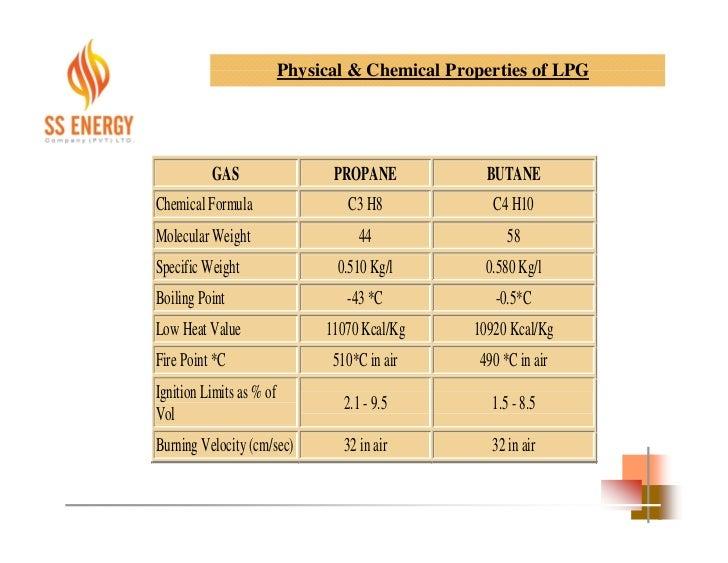 Heat Value Of Natural Gas Per Kg