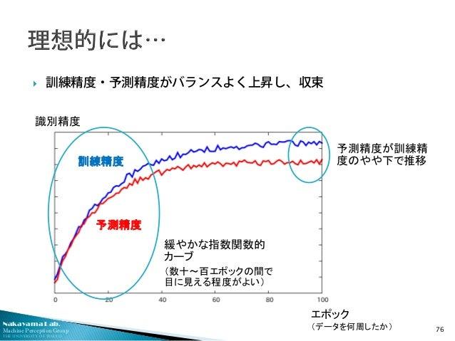 http://image.slidesharecdn.com/ssiinakayamafinal-150609163610-lva1-app6891/95/deep-learning-70-638.jpg?cb=1433867915
