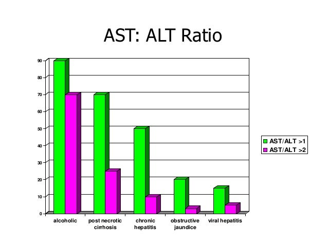 Does A High Alt Level Always Mean Hepatitis