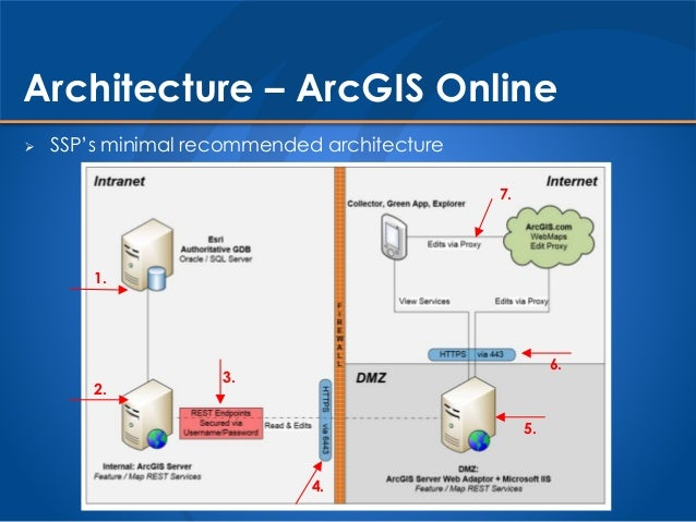 Portal vs arcgis online for Online architect services