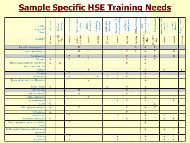 Eyad sallam saudi safety and security conference 2014 for Safety training matrix template