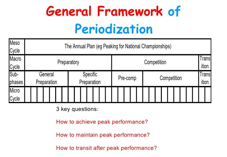 training periodization 3 analysing the requirements of your sport now we have a better understanding of what training and periodization is, we now need to identify the requirements of your sport so we can then set about.