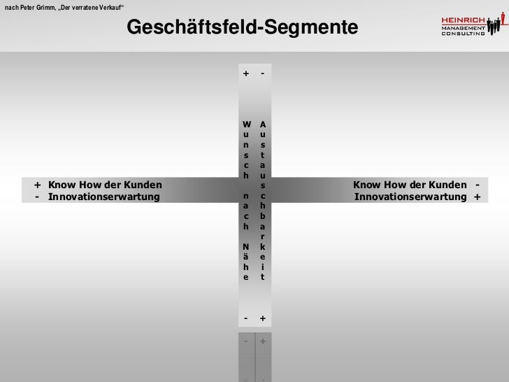 """nach Peter Grimm, """"Der verratene Verkauf""""                                            Geschäftsfeld-Segmente               ..."""