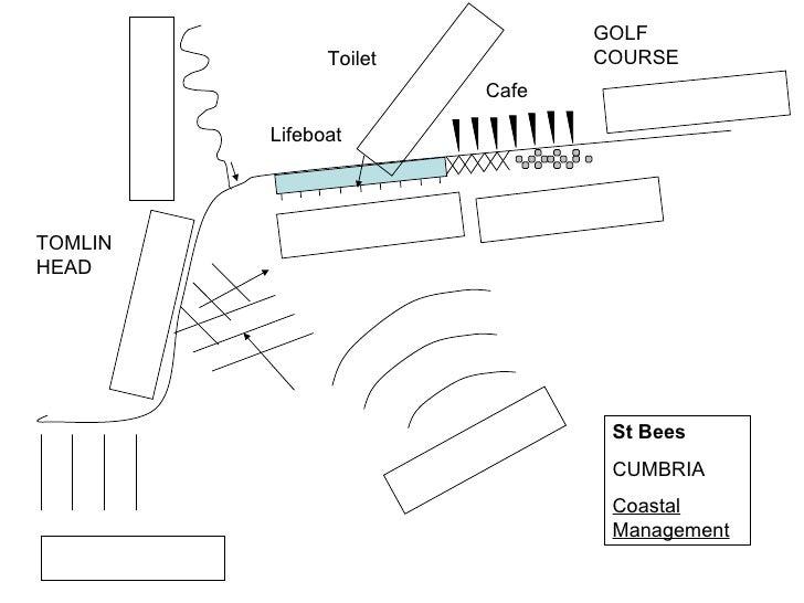 Coaastal Management GCSE Map of St Bees CUMBRIA