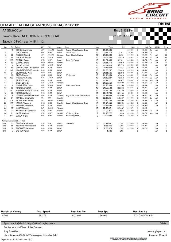 SST1000 - race results