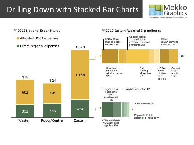 Drilling Down with Stacked Bar Charts1,186USAA Alpinestaff and racesupport 264Coacheseducationadministration126General lia...