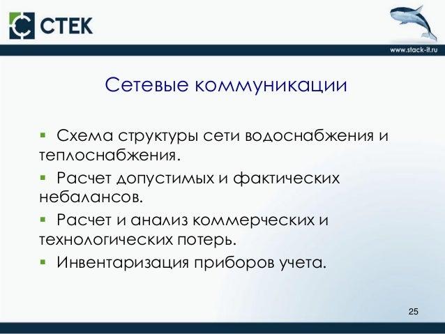 Сетевые коммуникации  Схема
