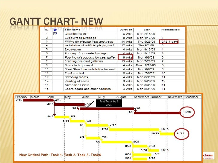 gantt stadium College essay writing service question description assignment construct a network schedule (gantt chart) in microsoft® project 2013 for the stadium project, using the information provided in.