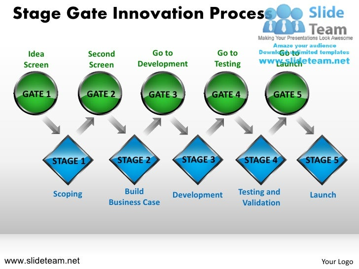 Stage Gate Innovation Process     Idea              Second          Go to          Go to           Go to    Screen        ...