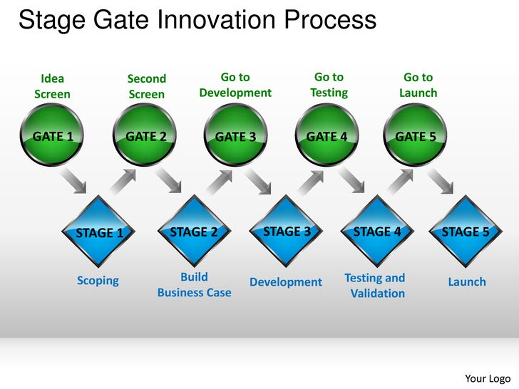 Stage gate innovation process powerpoint presentation templates